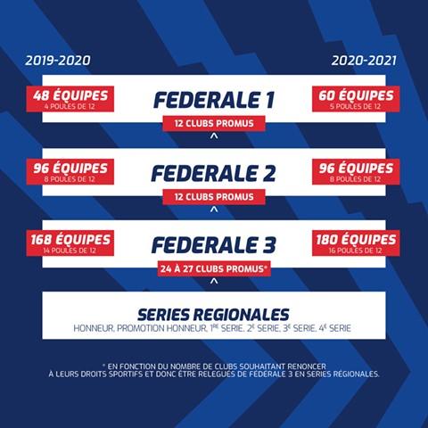 La FFR a défini le format des compétitions amateurs 2020-2021