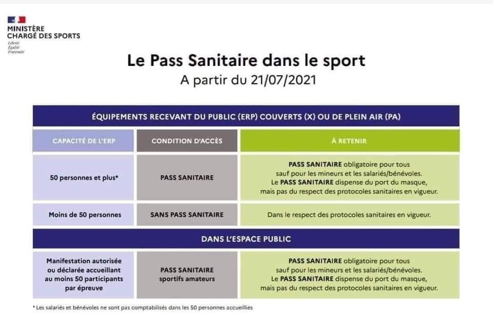 Mise en application du Pass Sanitaire à l'ensemble des clubs de rugby amateur par la FFR